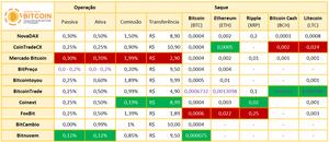 Tabela de comparação de taxas exchanges brasileiras