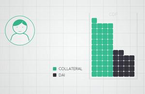 Conheça a plataforma MAKER: o que é e como funciona? Para que serve o DAI?
