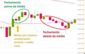Utilizando as médias móveis na análise de criptomoedas. Estratégias e cuidados para o trading!