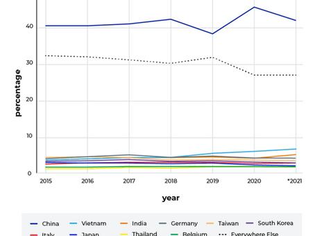 【美國進口量】2021年美國進口總量將增長20%,多品類出現較大變化