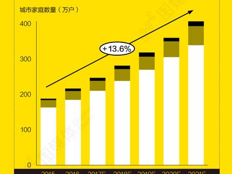 [消費趨勢]中國消費新趨勢 三大動力塑造中國消費新客群