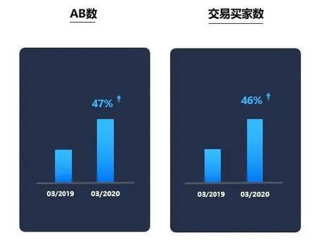 Alibaba.com阿里巴巴國際站2020年三月新貿節最大的秘密