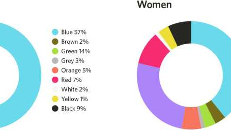 [行銷技巧]設計背後的色彩運用心理學