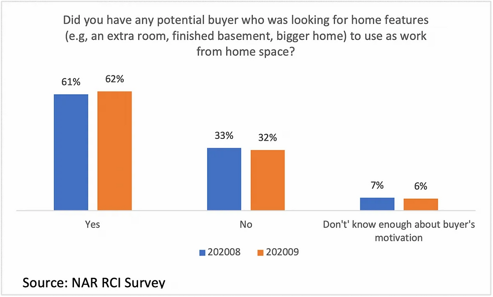 Statistics showing the percentage of homebuyers who looked for work from home features in a house.