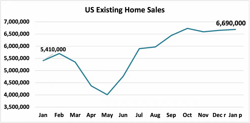 The US home sales from January 2020 to January 2021
