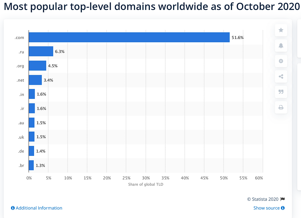 Screenshot of the most popular domain extensions