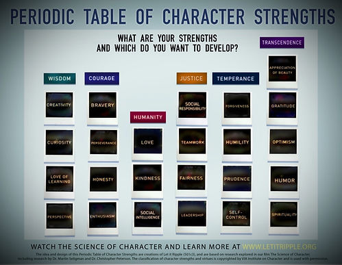 PeriodicTableCharacterStrengths_edited_e
