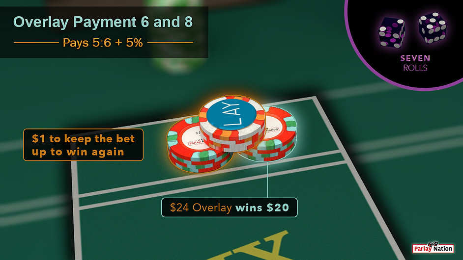 $24 overlay paid $20 behind the point six. Bubble in corner has two purple dice reading 5-2. Sign reads $24 wins $20. $1 vig.
