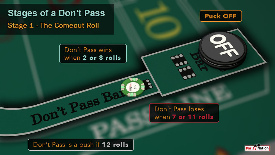 $25 on don't pass. Puck off in the don't come. Signs say don't pass wins on 2 or 3, loses on 7 or 11, and pushes on 12.
