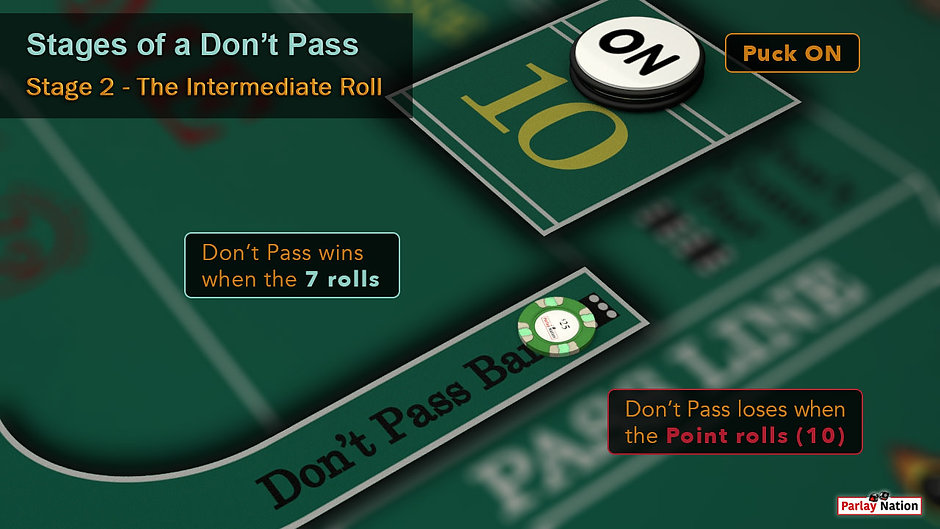 $25 on don't pass, Puck on point 10. Signs say don't pass wins when the seven rolls and loses when 10 rolls.