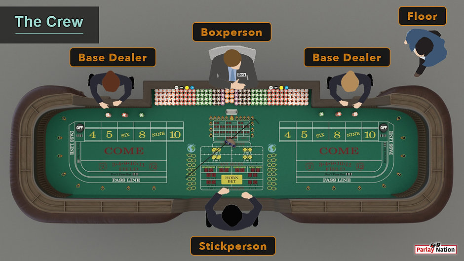 Overhead view of the crew around the table. The floor, the box, the stickperson, and two base dealers.