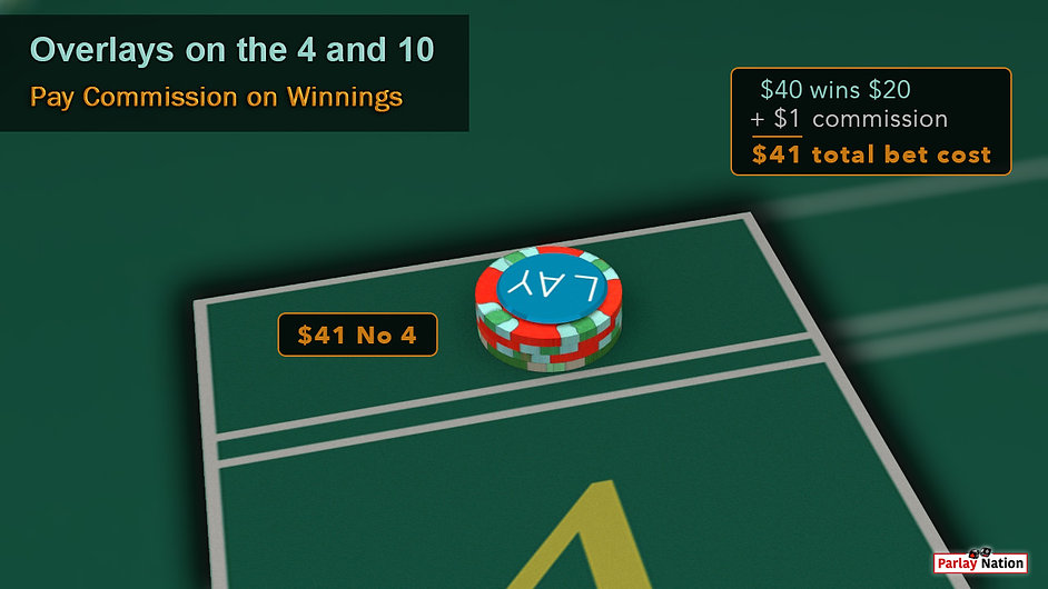 $40 bet with lay button behind the point four. Sign says $40 wins $20 + $1 commission = $41 total bet cost.