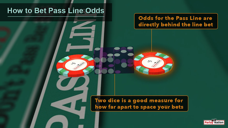 Five dollars on the pass line with $5 odds with two purple dice between the two. ss-line-odds.jpg