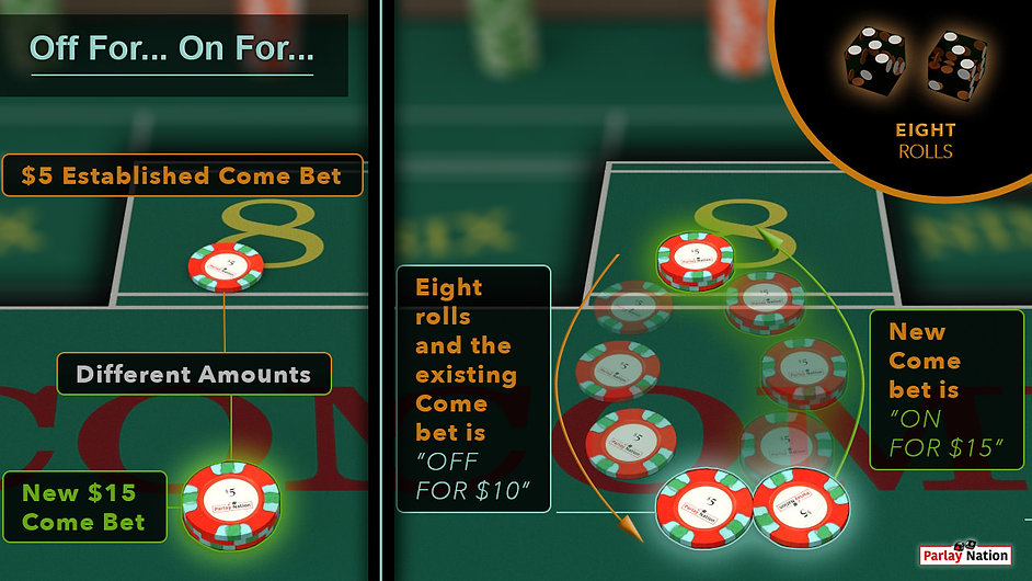 Split image. Left is $5 in point 8 & $15 in COME. Right shows bets switched. Dice read 5-3. Sign says off for $10 on for $15.
