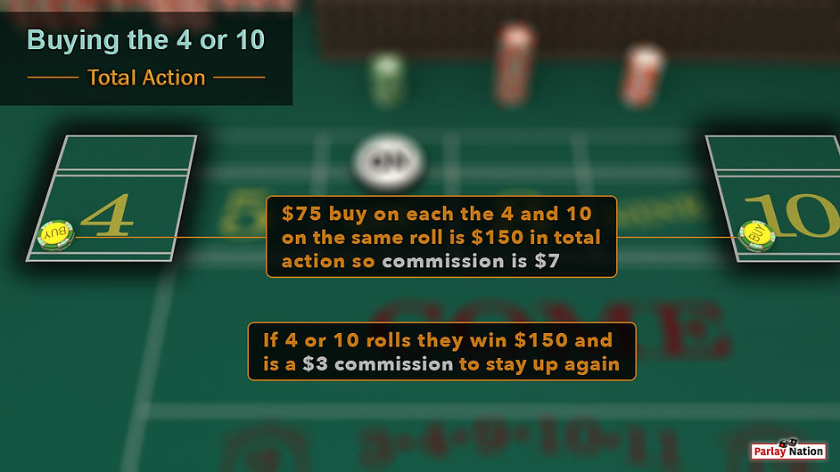 $75 buy on each point 4 and 10. Sign says commission is $7 total for the $150 total action. $3 needed for vig if one wins.