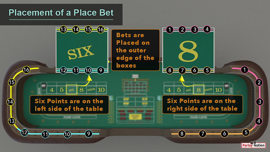 Blown up place bet section of the 6 and the 8 over the entire table and rail. Sections marked off 1-16 to show spots of players.