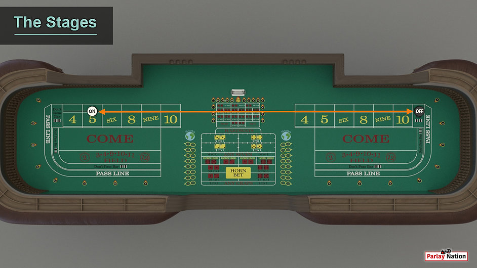 An overhead view of an empty craps table. One puck is flipped to ON on the 5 and the other flipped to OFF in the don't come.
