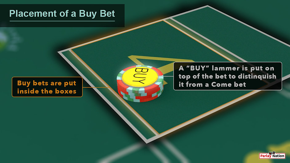 The inside of point four box outlined orange and a $20 bet with a 'buy' lammer on it. A sign says 'buy's go inside the box.