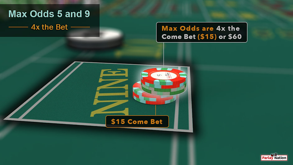 $15 with $60 odds on point nine. Sign says max odds are 4x the come bet.