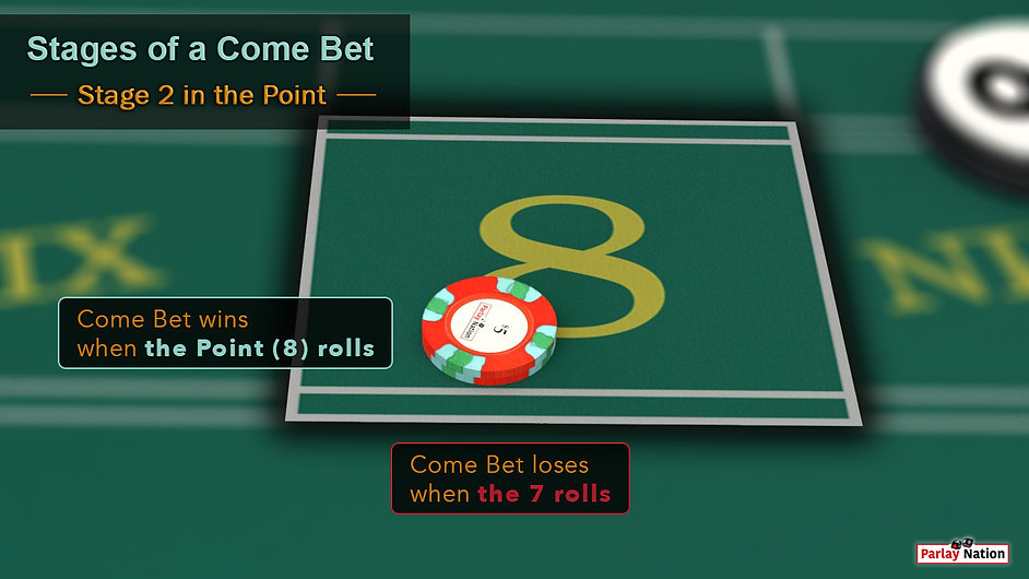 $10 come bet in point eight. Sign says come bet wins when eight rolls and loses when seven rolls.