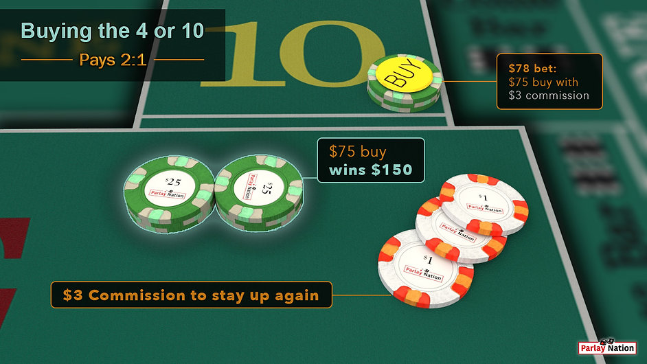 $75 buy on place bet 10. $150 cut out in the COME with $3 next to it used as payment for vig to stay up again.