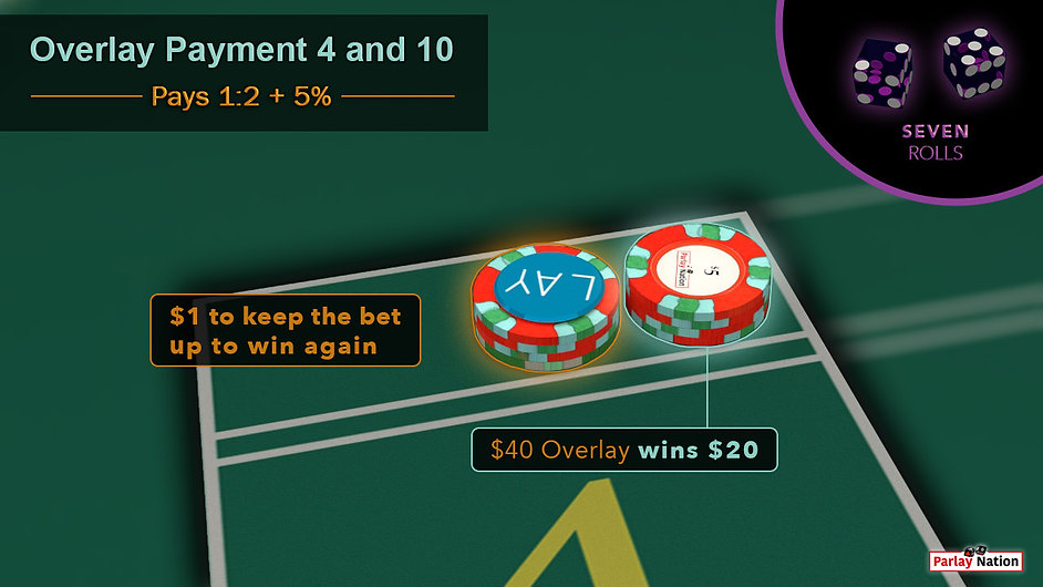 $40 overlay paid $20 behind the point four. Bubble in corner has two people dice reading 5-2. Sign reads $40 wins $20. $1 vig.