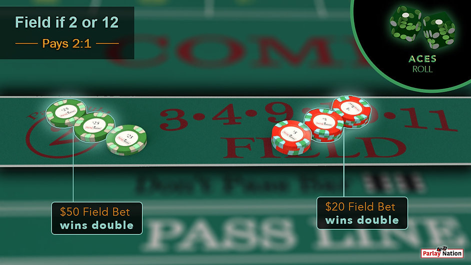 A $50 and $20 bet in the field. Each paid even money. A bubble in the corner with two green dice showing 1-1.
