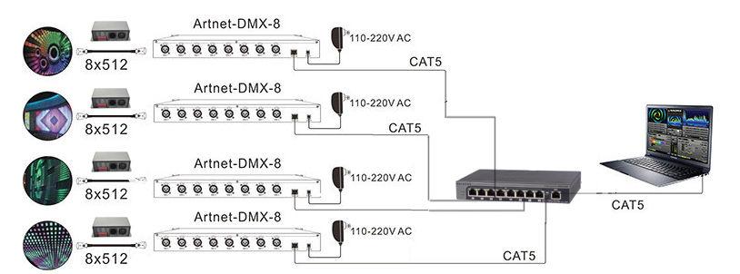Artnet dmx control