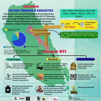 Ancaman Hutan Tanaman Industri