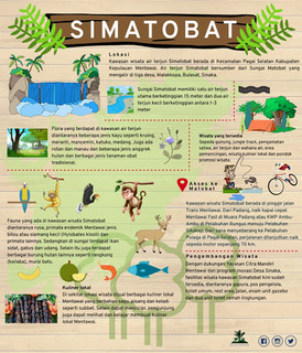 Infografis Kawasan Wisata Simatobat .jp