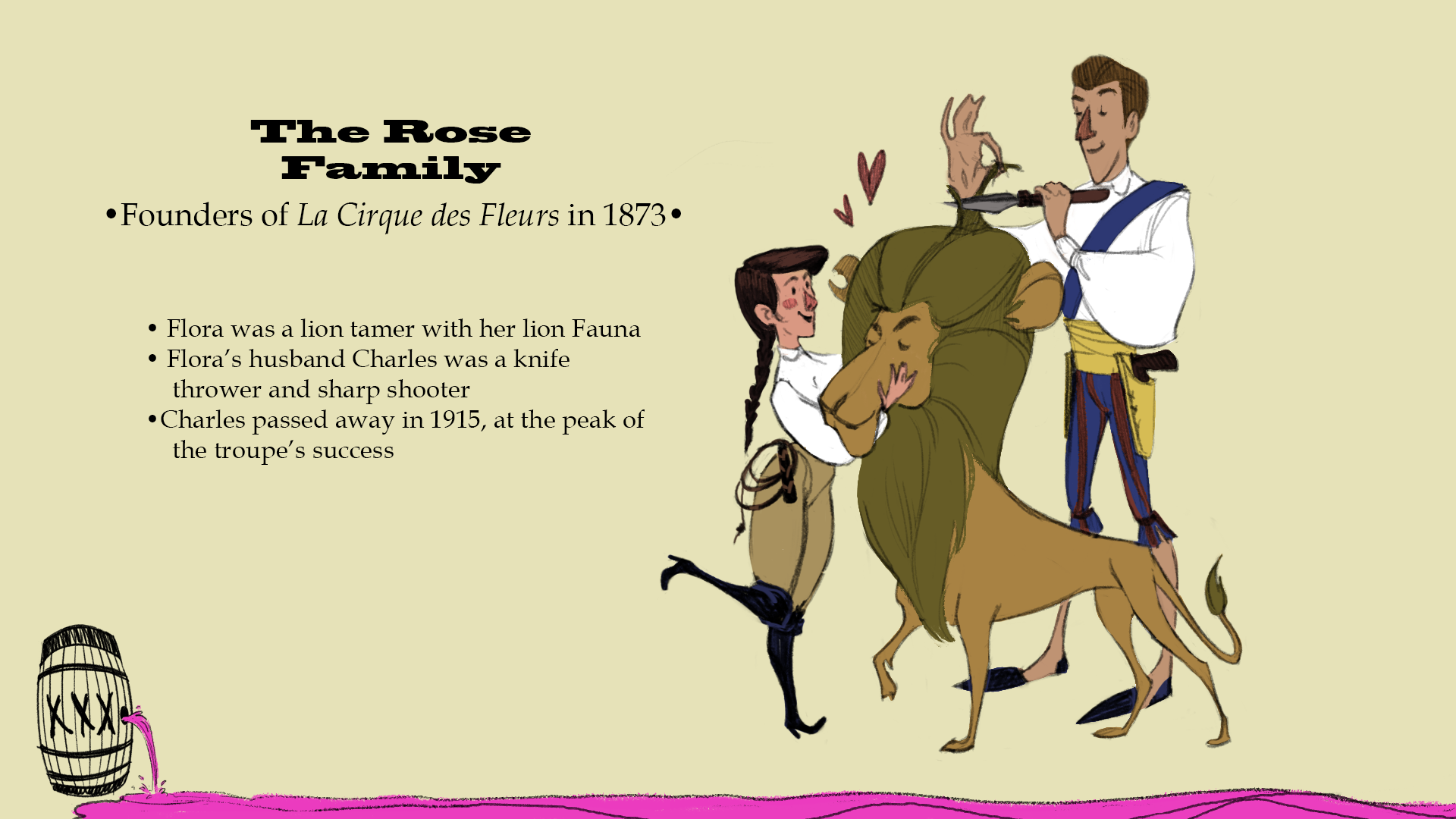 The Rose Family in 1873