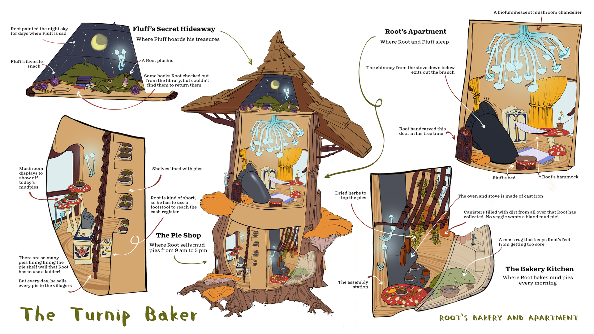 Root's Bakery and Apartment Cutaway