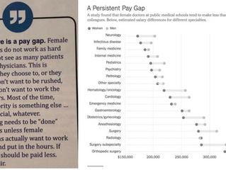 Gender Gaps In Physician Pay: Why?