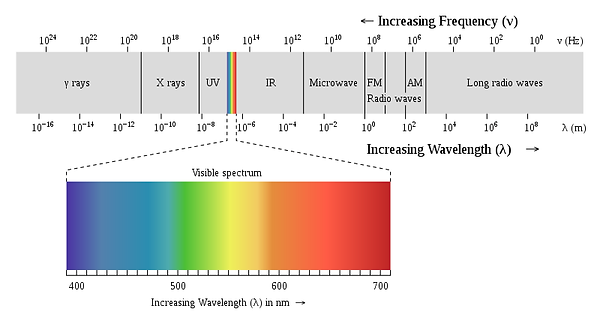 What is Light? Infrared Light Therapy Phoenix AZ