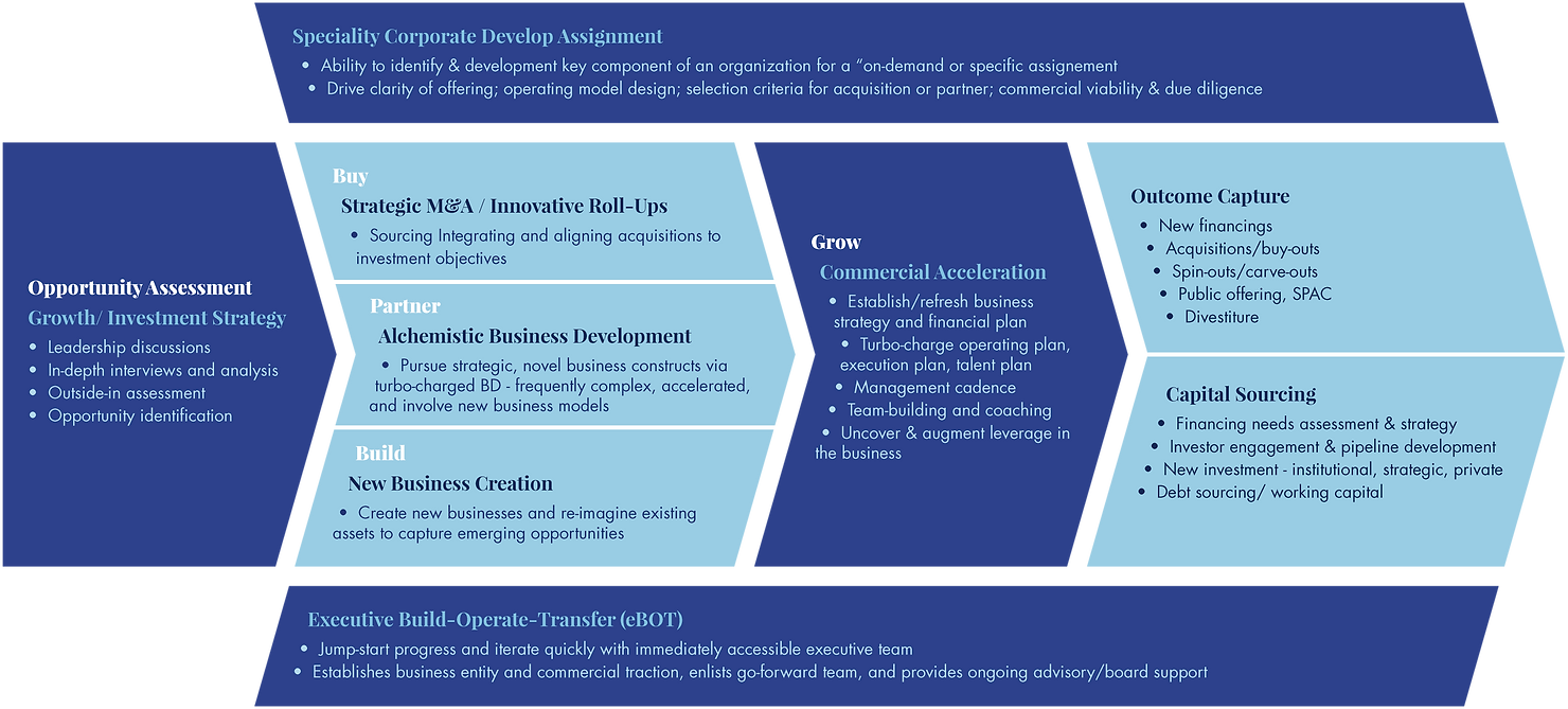 Bosun-Partners-HowTo-graph.png