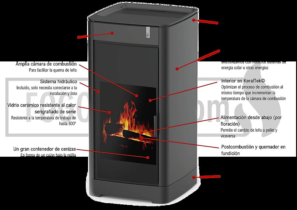 Esquema estufa Furni de Girolami, temoestufa hidro combustion leña y biomasa