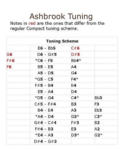 Ashbrook Tuning Scheme.jpg