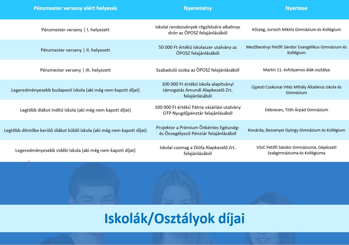 Iskolák / Osztályok díjai