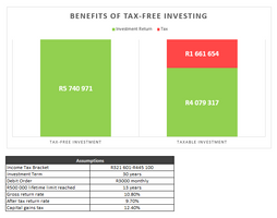 TFSA vs Taxable Investment Returns.PNG