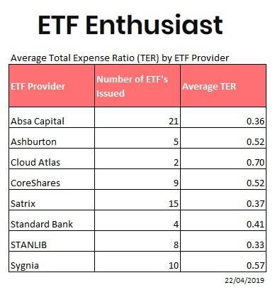Average TER by ETF Provider.jpg