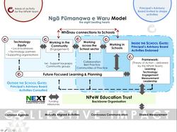 NPeW Model
