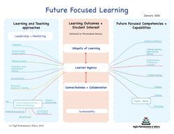 NPeW Future Focused Learning