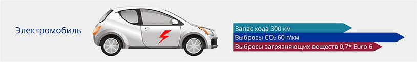 Электромобиль - запас хода 300 км, выбросы CO2 60 г/км, выбросы загрязняющих веществ 0,7