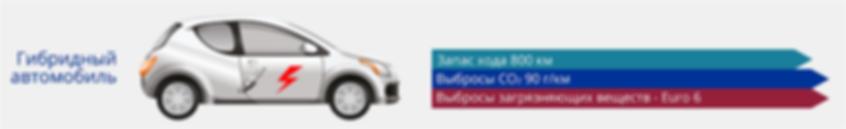 Электродвигатель + традиционный ДВС - запас хода 800 км, выбросы CO2 90 г/км, выбросы загрязняющих веществ Euro 6