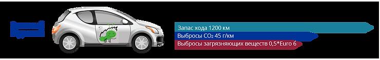 ДВС Нового Поколения - запас хода 1200 км, выбросы CO2 45 г/км, выбросы загрязняющих веществ 0,5 Euro 6