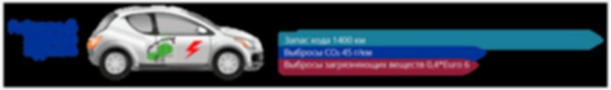 Электродвигатель + ДВС Новго поколения - запас хода 1400 км, выбросы CO2 45 г/км, выбросы загрязняющих веществ 0,4 Euro 6