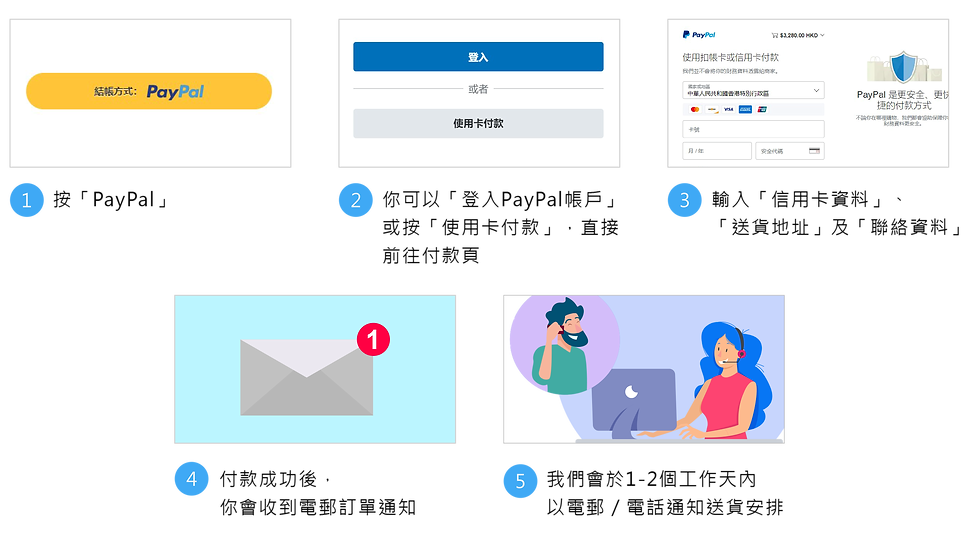 wix store payment flow-cn.png