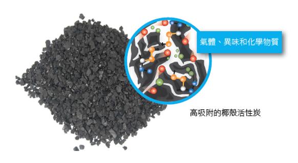 重量級活性碳過濾技術