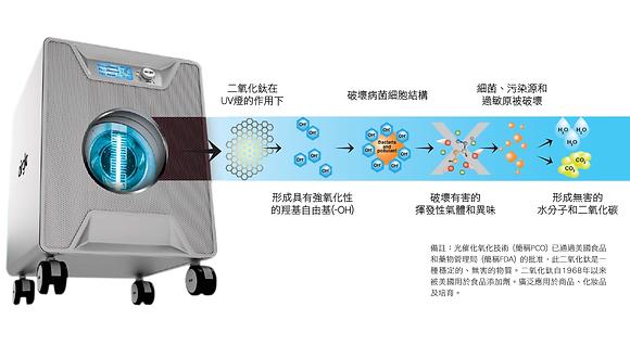 Titanium Pro光觸媒技術