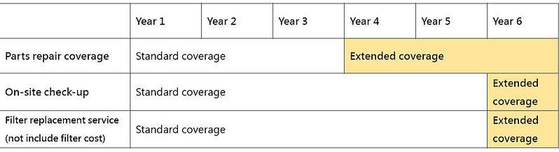 airgle extended warranty plan-en.jpg